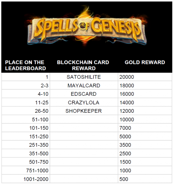 Spells of Genesis september 2017 leaderboard